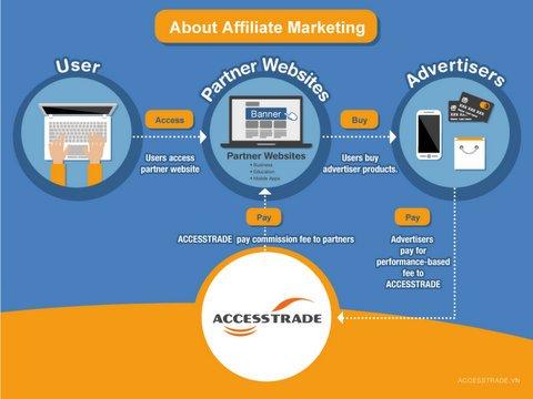 accesstrade.vn tiếp thị liên kết