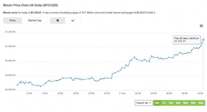 Giá bitcoin tăng, bitcoin price