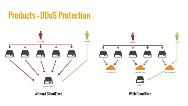 tấn công ddos, ngăn chặn tấn công ddos, ddos cloudflare