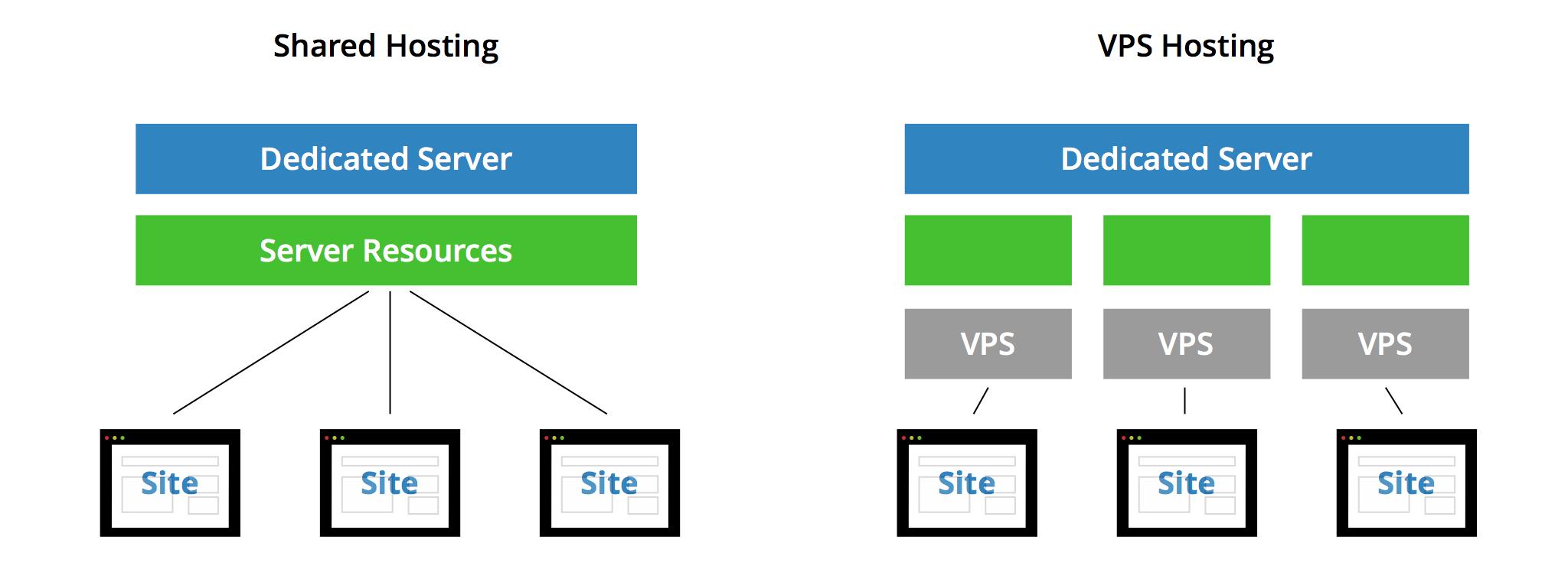 vps là gì, sự khác biệt giữa vps và shared hosting, vps giá rẻ nhất, vps giá rẻ
